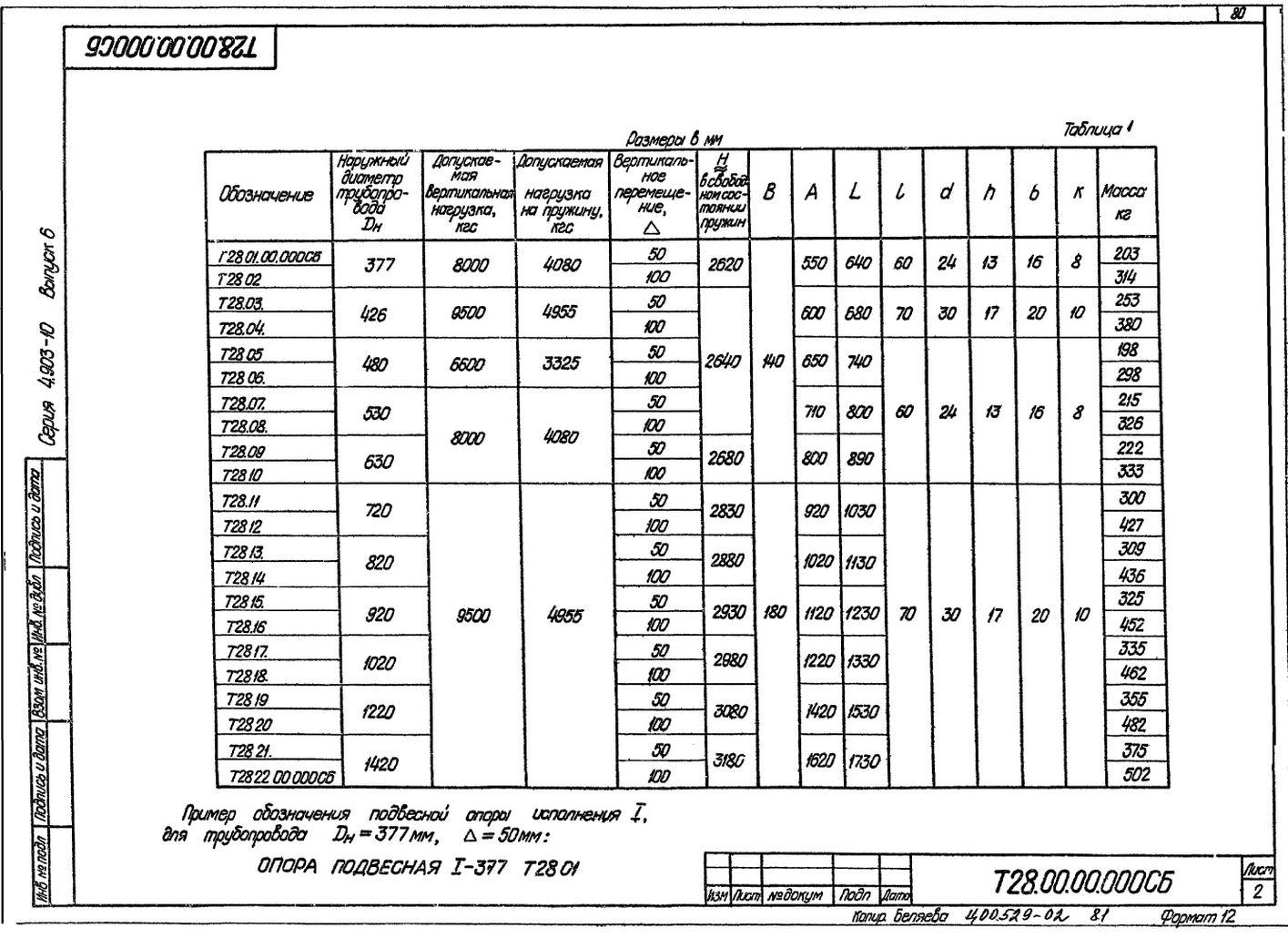 Опоры подвесные пружинные Т28 с.4.903-10 вып.6 стр.2