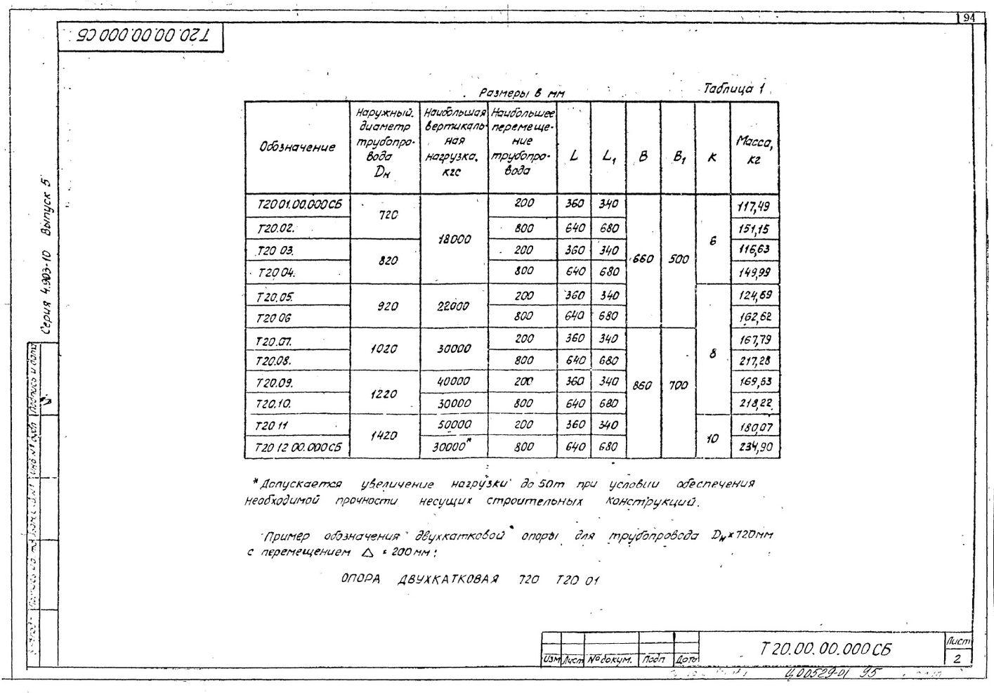 Опоры двухкатковые Т20 серия 4.903-10 вып.5 стр.2