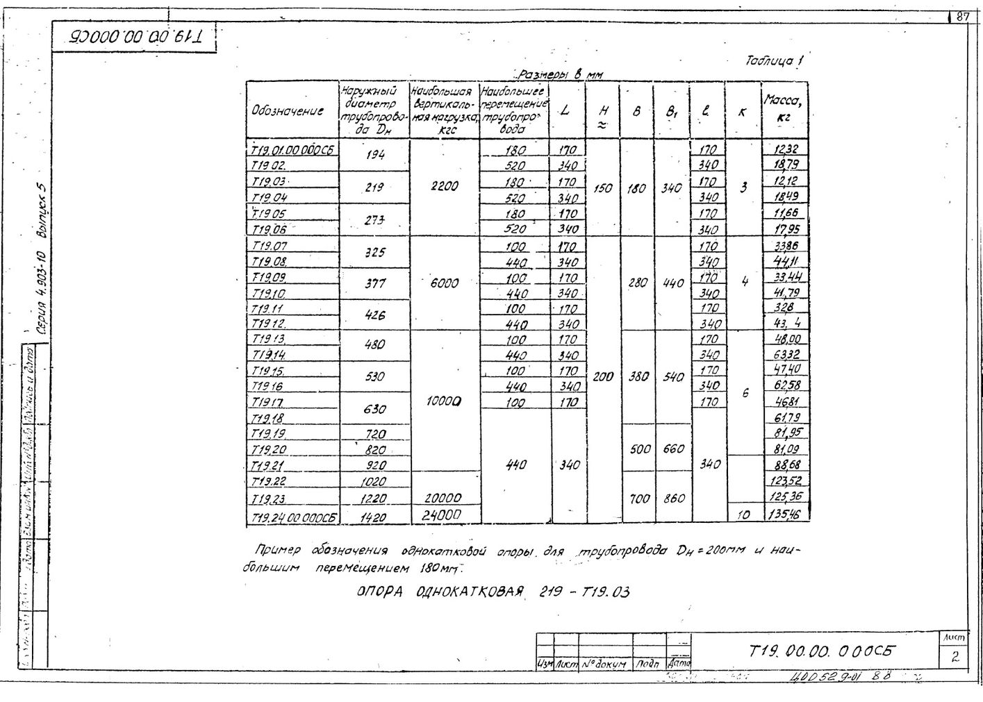 Опоры однокатковые Т19 серия 4.903-10 вып.5 стр.2