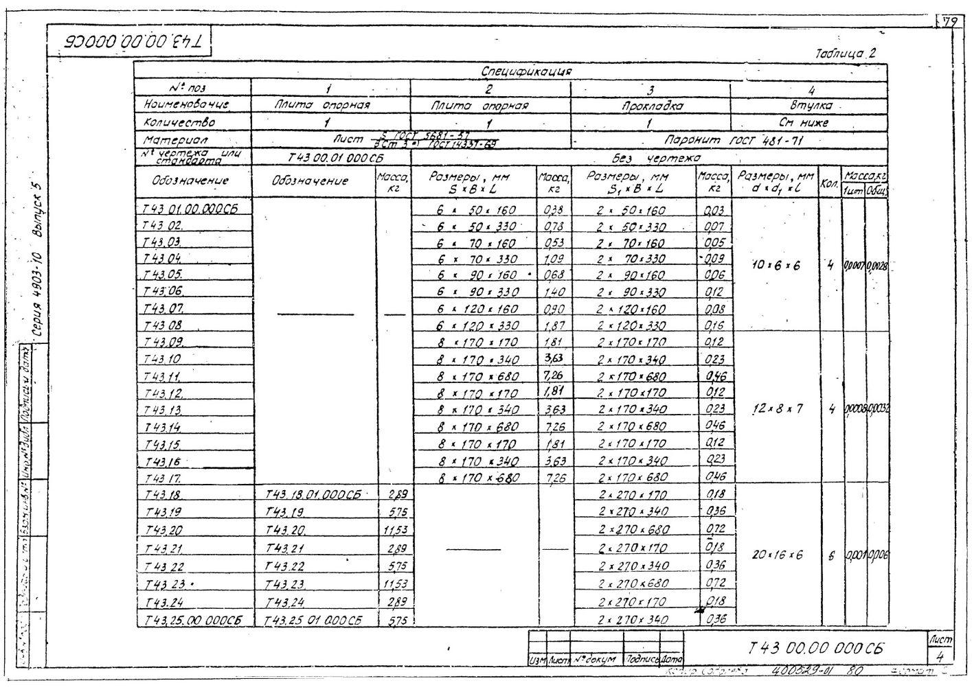 Плиты опорные с диэлектрической прокладкой Т43 серия 4.903-10 вып.5 стр.4