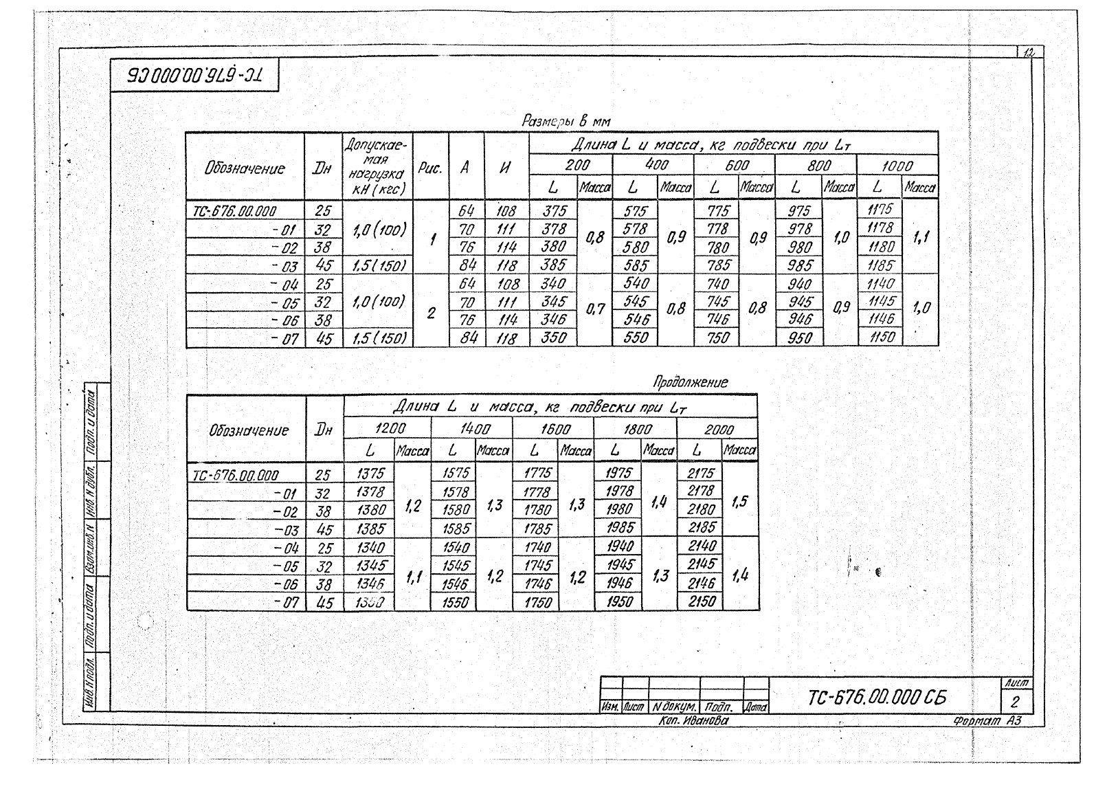 Подвески жесткие Дн 25-45 ТС-676 с.5.903-13 вып.6-95 стр.2