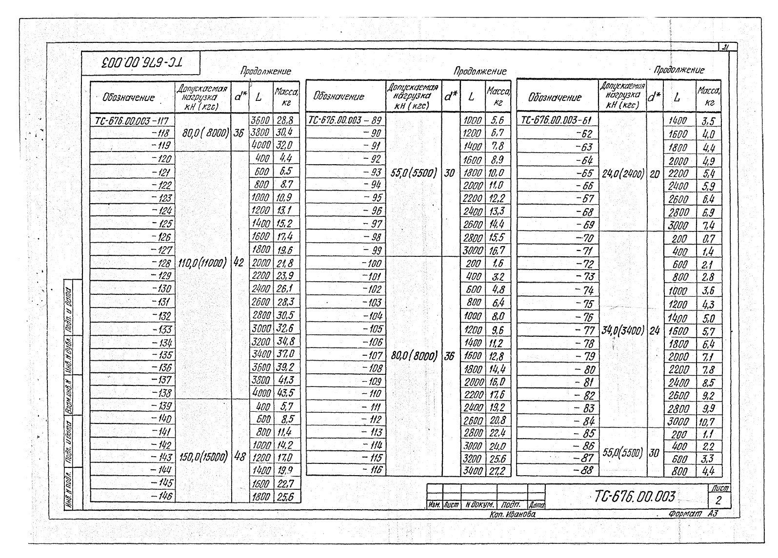 Подвески жесткие Дн 25-45 ТС-676 с.5.903-13 вып.6-95 стр.6