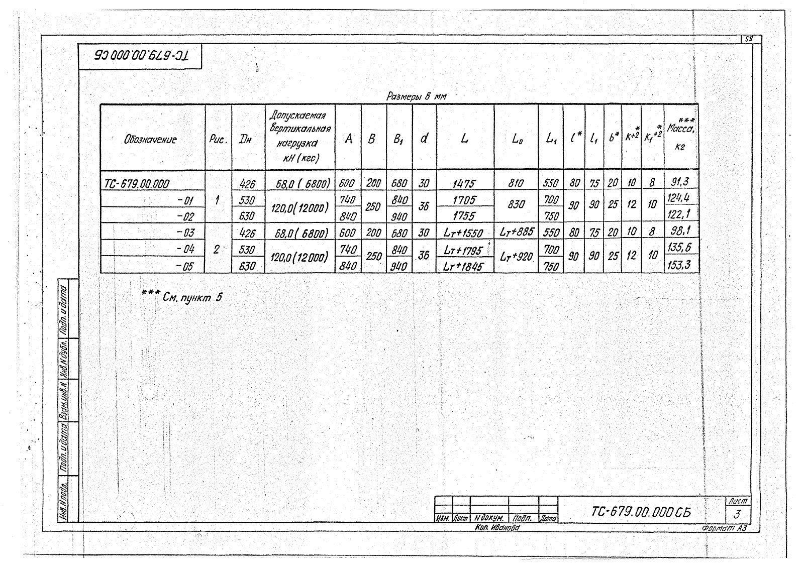 Подвески жесткие Дн 426-630 ТС-679 с.5.903-13 вып.6-95 стр.3