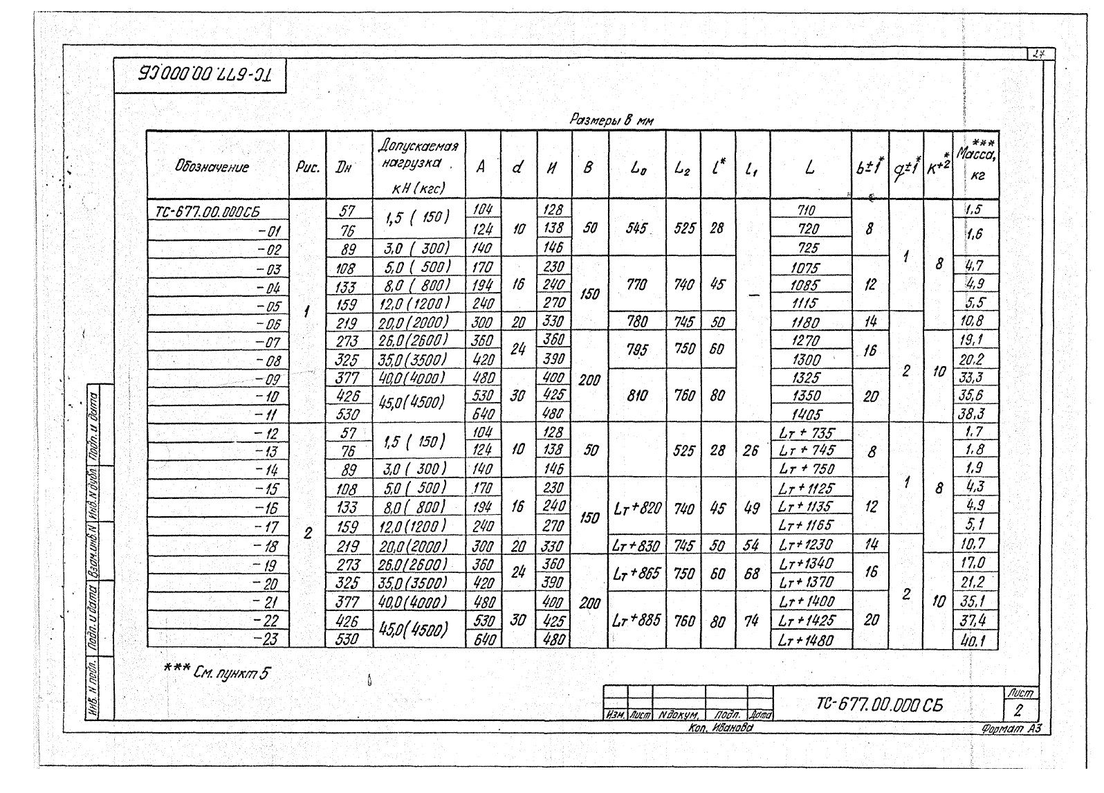 Подвески жесткие Дн 57-530 ТС-677 с.5.903-13 вып.6-95 стр.2