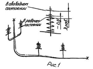 Выбор и затяжка пружинных подвесных опор трубопроводов тепловых сетей рис.1
