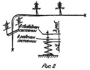 Выбор и затяжка пружинных подвесных опор трубопроводов тепловых сетей рис.2