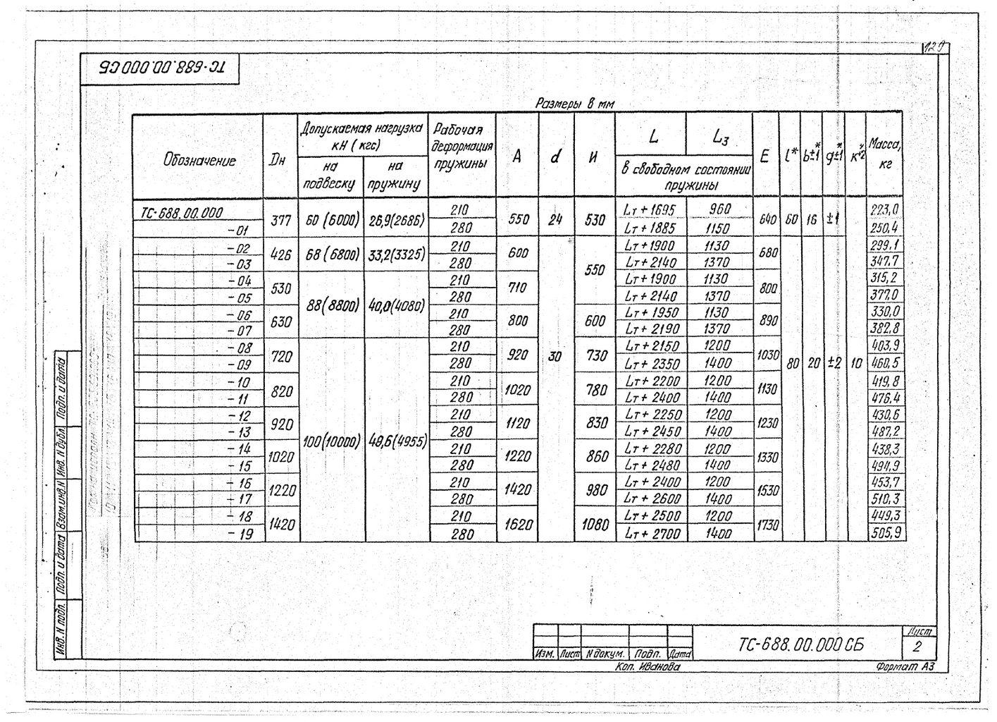 Подвески пружинные для горизонтальных трубопроводов Дн 377-1420 мм ТС-688.00.000 СБ серия 5.903-13 выпуск 6-95 стр.2