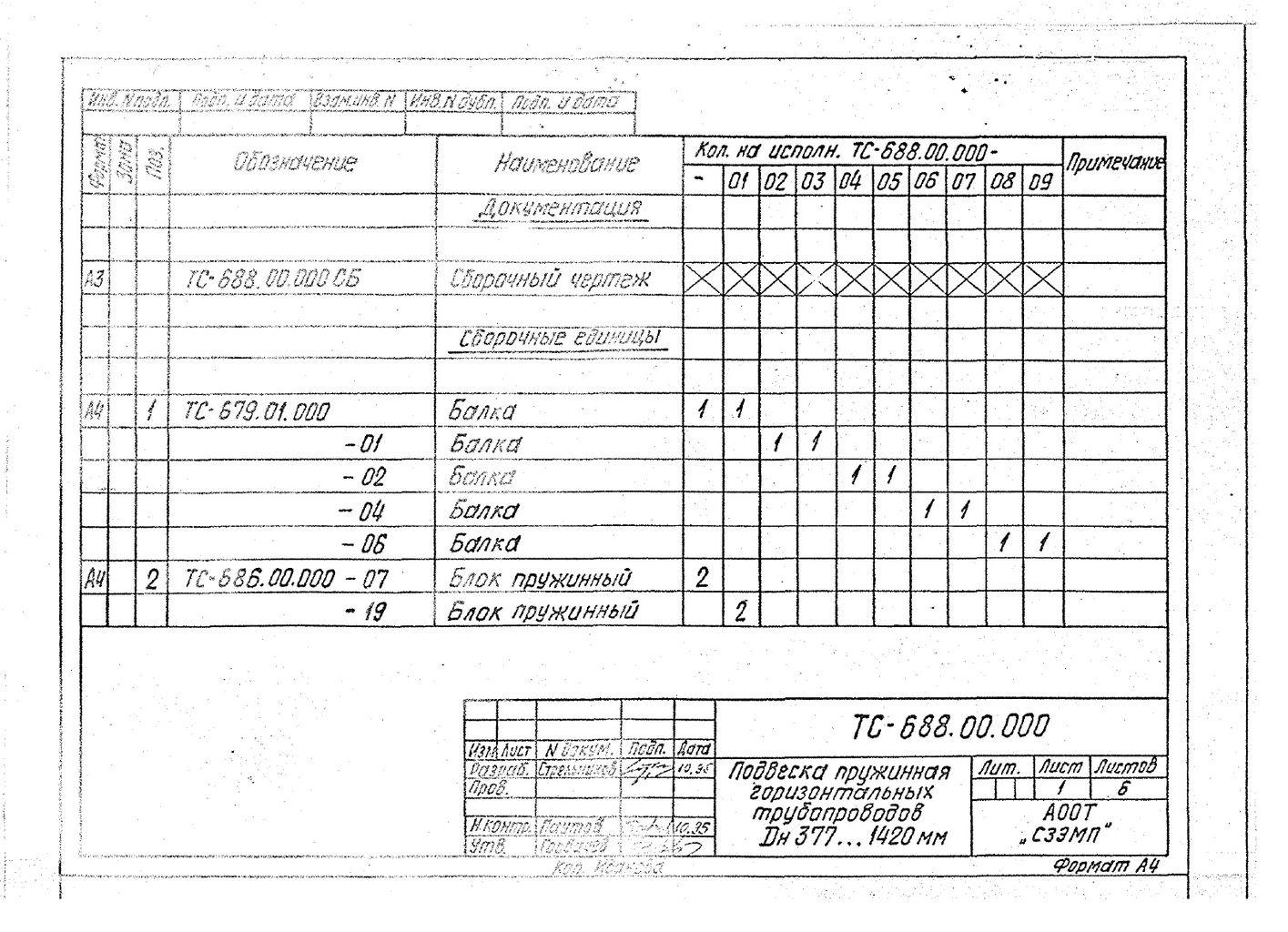 Подвески пружинные для горизонтальных трубопроводов Дн 377-1420 мм ТС-688.00.000 СБ серия 5.903-13 выпуск 6-95 стр.3