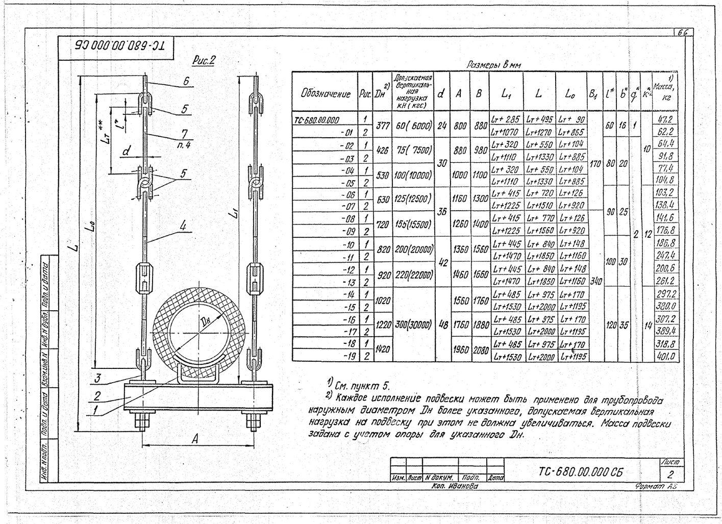 Podveski zhestkie Dn377-1420 TS-680 s.5.903-13 vyp.6-95 str.2
