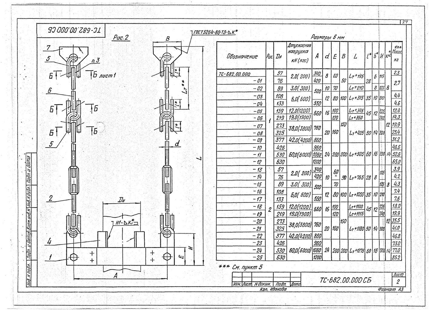 Подвески жесткие для вертикальных трубопроводов Дн 57-630 мм ТС-682.00.000 СБ серия 5.903-13 выпуск 6-95 стр.2