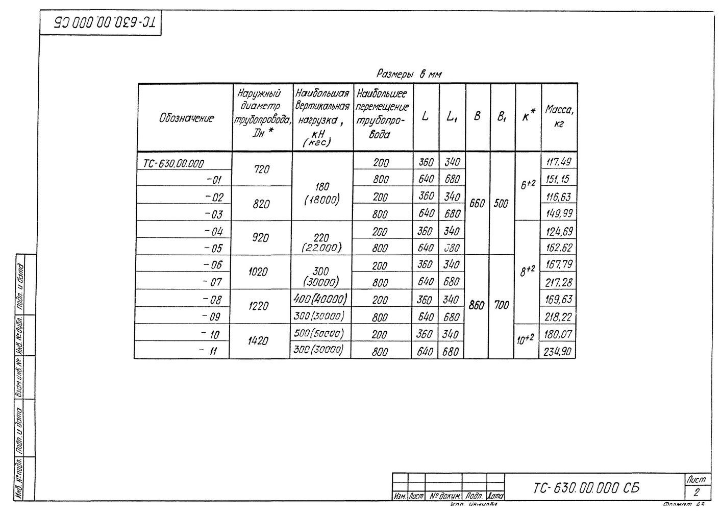 Опора катковая ТС-630.00.000 серия 5.903-13 выпуск 8-95 стр.2