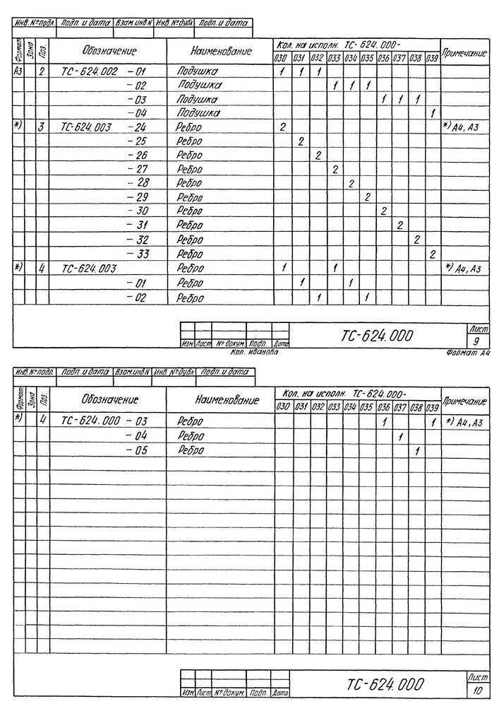 Опора скользящая приварная ТС-624.000 серия 5.903-13 выпуск 8-95 стр.13