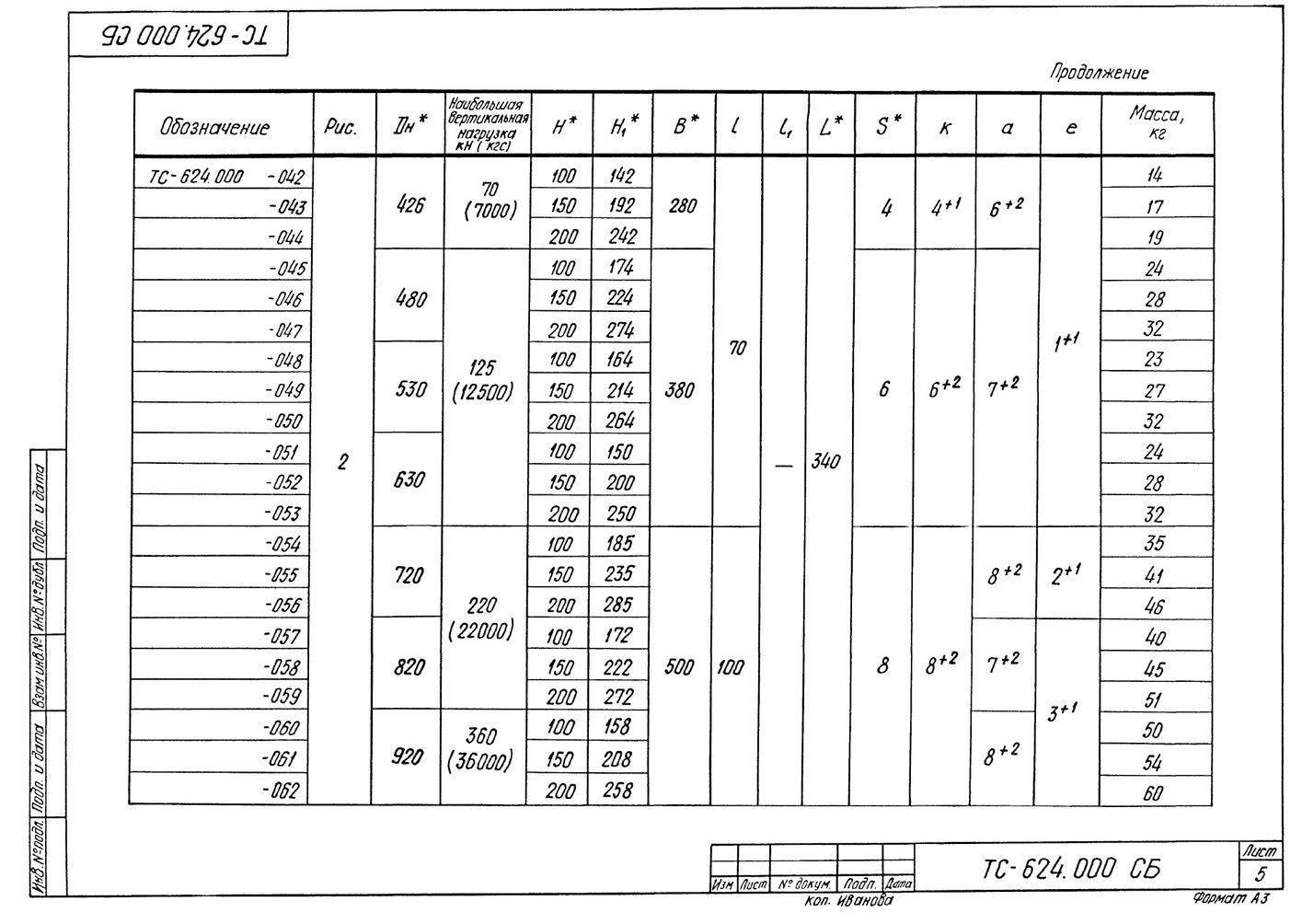 Опора скользящая приварная ТС-624.000 серия 5.903-13 выпуск 8-95 стр.5