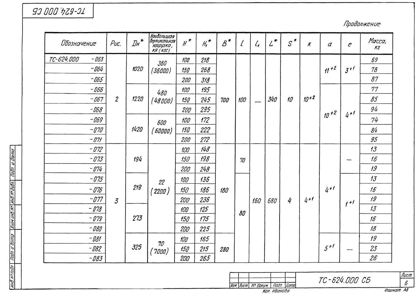 Опора скользящая приварная ТС-624.000 серия 5.903-13 выпуск 8-95 стр.6