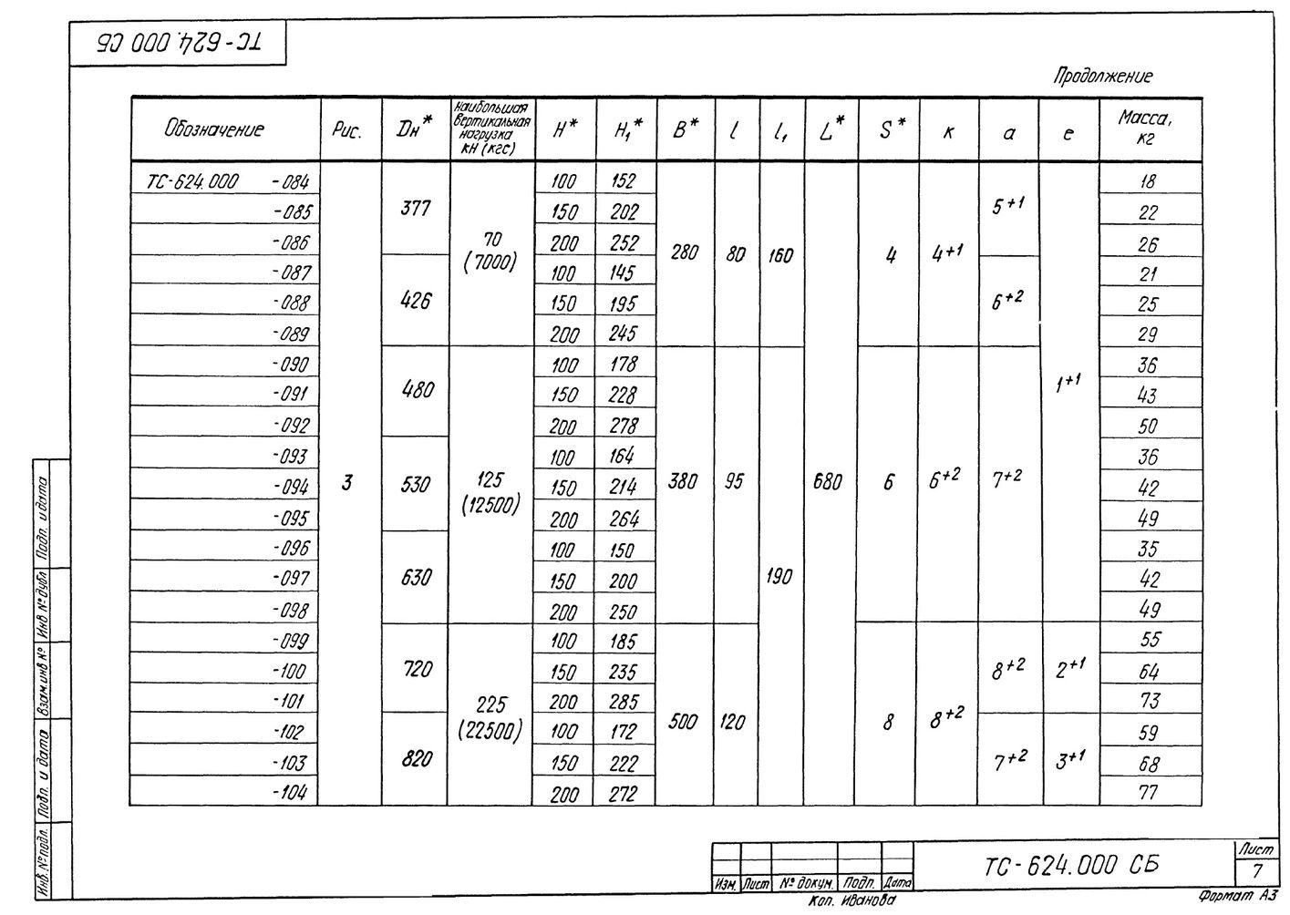 Опора скользящая приварная ТС-624.000 серия 5.903-13 выпуск 8-95 стр.7
