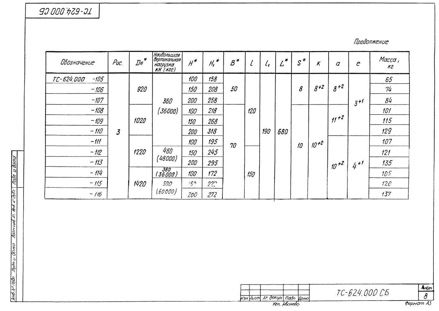 Опора скользящая приварная ТС-624.000 серия 5.903-13 выпуск 8-95 стр.8