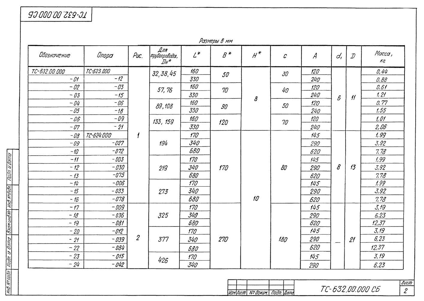 Плита опорная диэлектрическая ТС-632.00.000 серия 5.903-13 выпуск 8-95 стр.2
