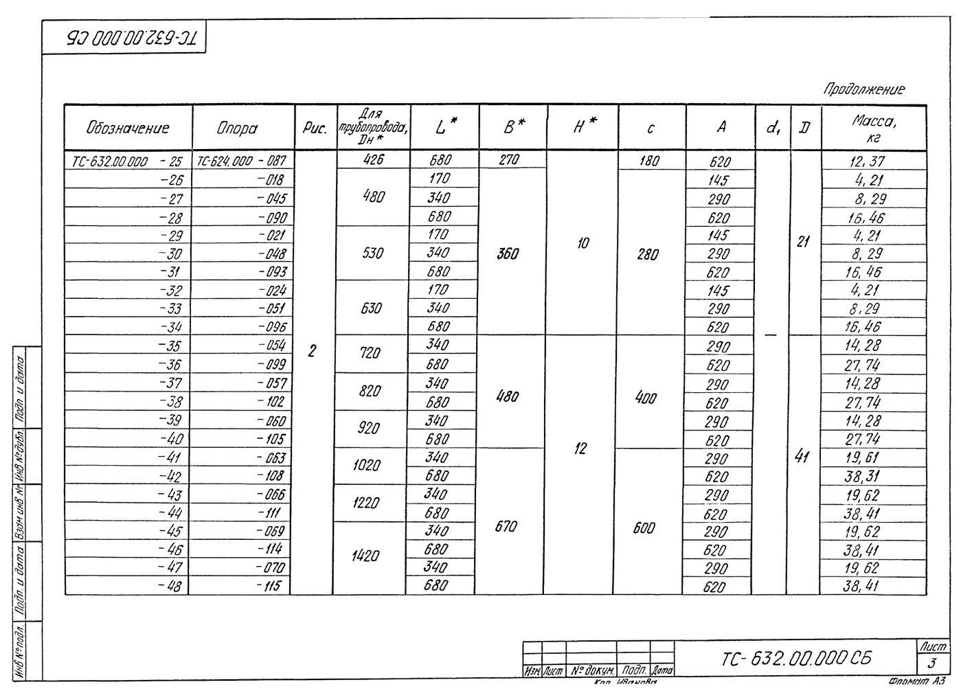 Плита опорная диэлектрическая ТС-632.00.000 серия 5.903-13 выпуск 8-95 стр.3