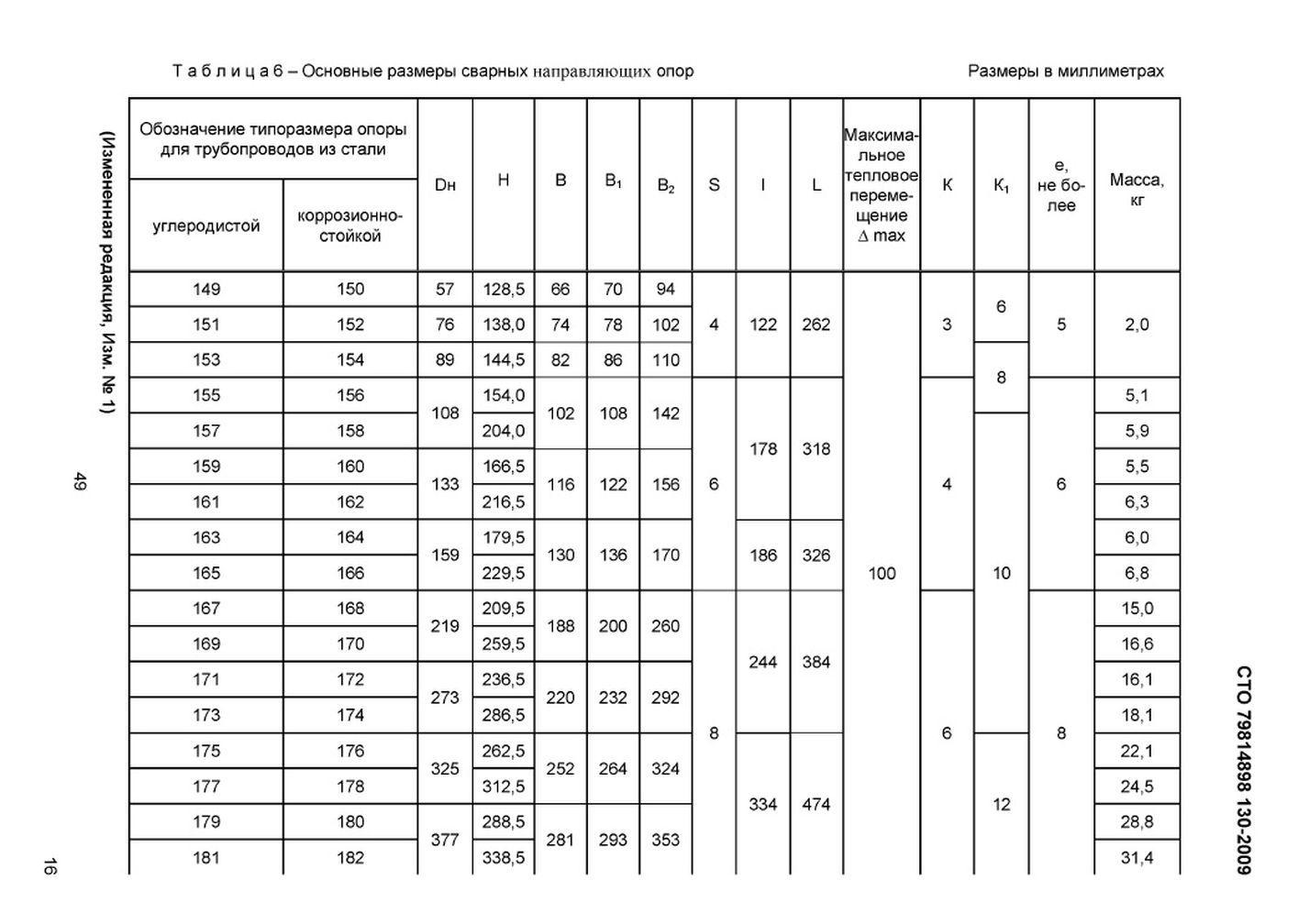 СТО 79814898 130-2009 Опоры сварные скользящие, неподвижные и направляющие стр.19