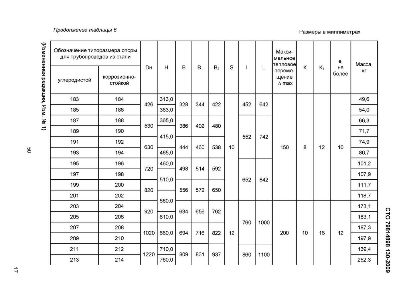 СТО 79814898 130-2009 Опоры сварные скользящие, неподвижные и направляющие стр.20