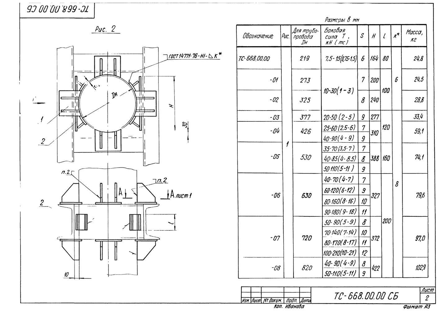 Опора неподвижная боковая ТС-668.00.00 серия 5.903-13 выпуск 7-95 стр.2
