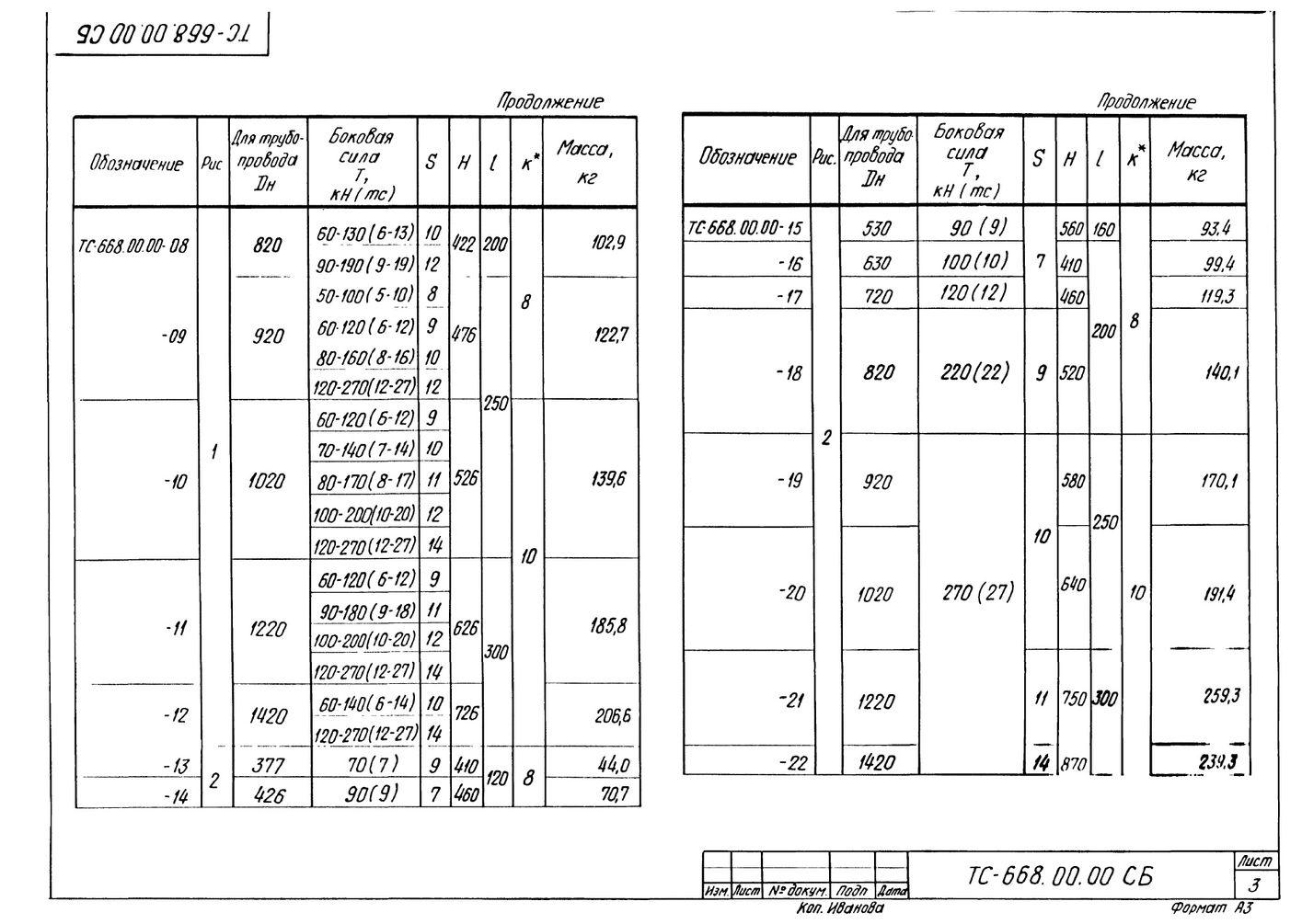Опора неподвижная боковая ТС-668.00.00 серия 5.903-13 выпуск 7-95 стр.3