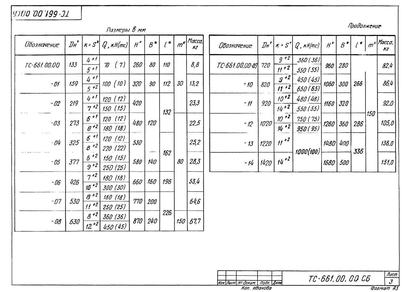 Опора неподвижная четырехупорная ТС-661.00.00 серия 5.903-13 выпуск 7-95 стр.3