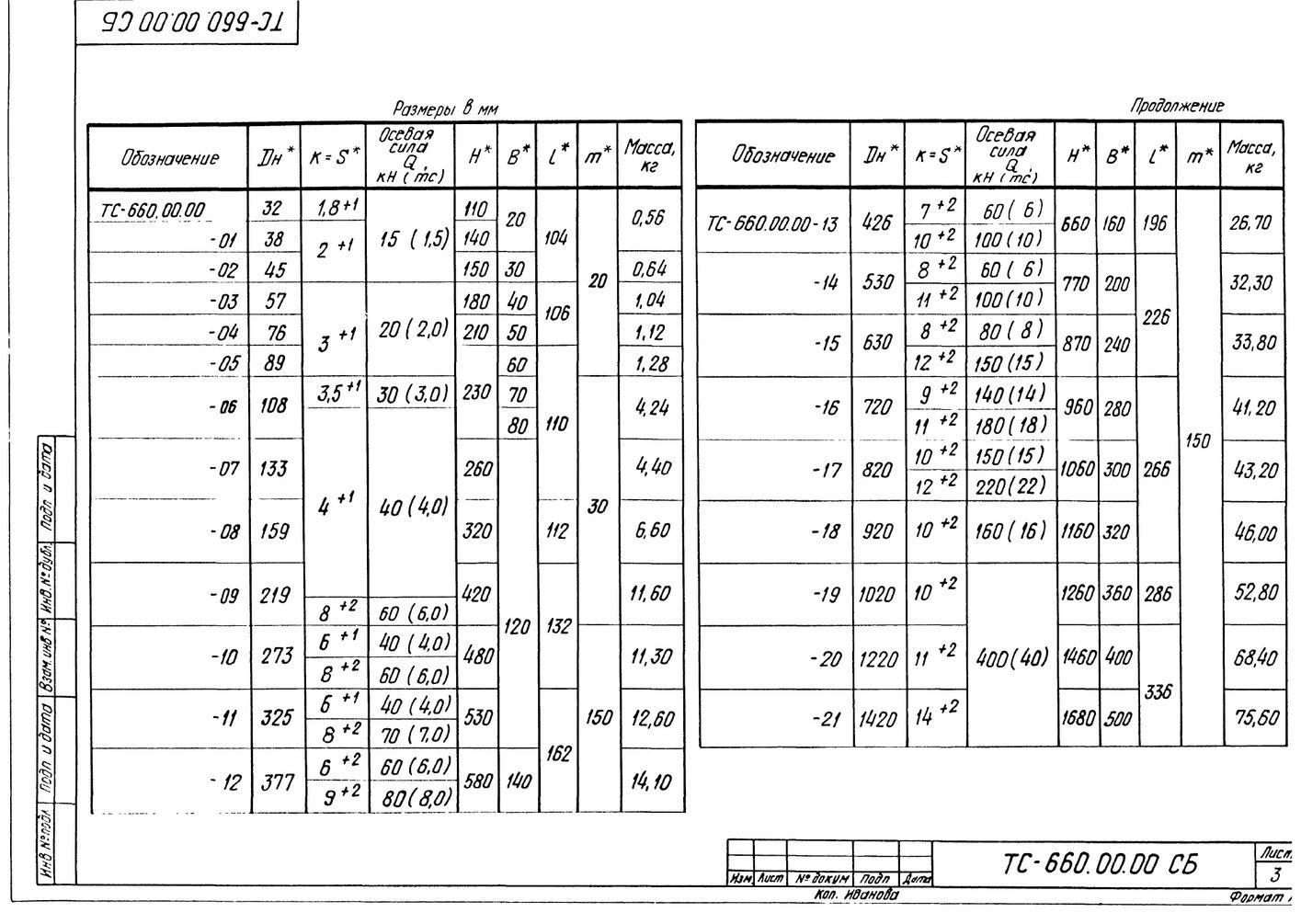 Опора неподвижная двухупорная ТС-660.00.00 серия 5.903-13 выпуск 7-95 стр.3