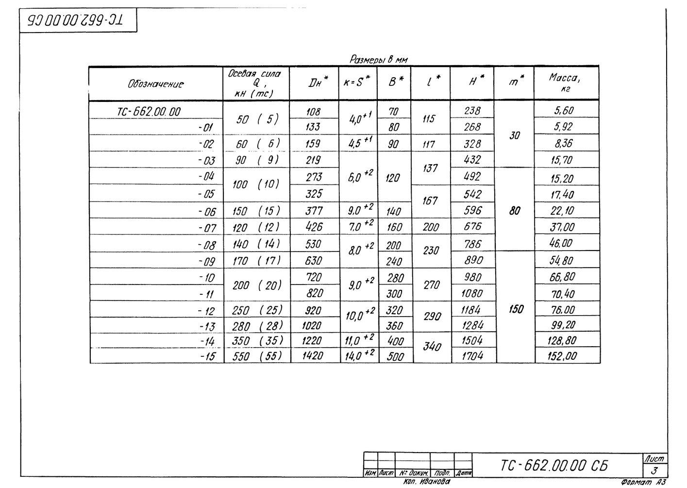 Опора неподвижная двухупорная усиленная ТС-662.00.00 серия 5.903-13 выпуск 7-95 стр.3