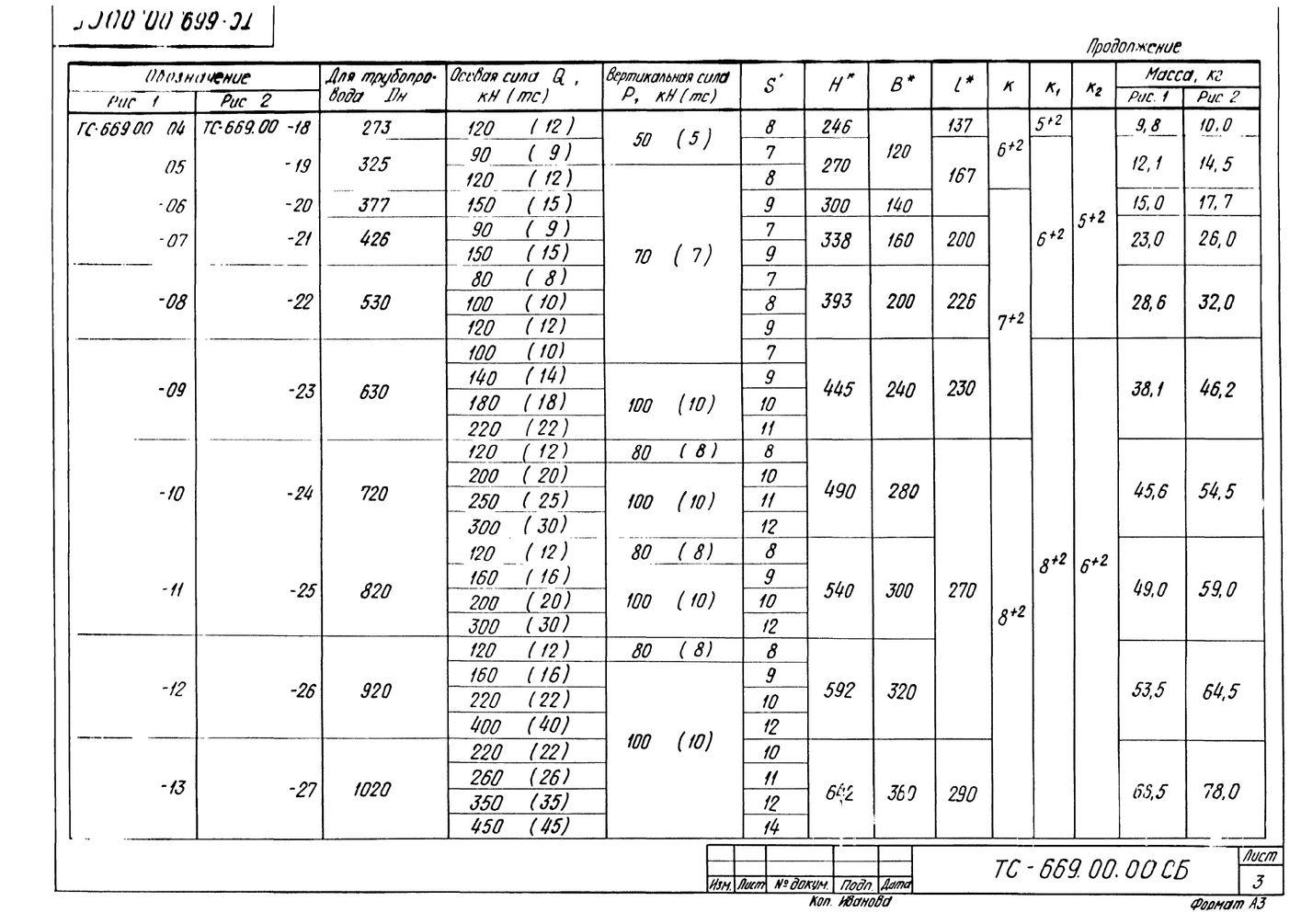 Опора неподвижная хомутовая ТС-669.00.00 серия 5.903-13 выпуск 7-95 стр.3