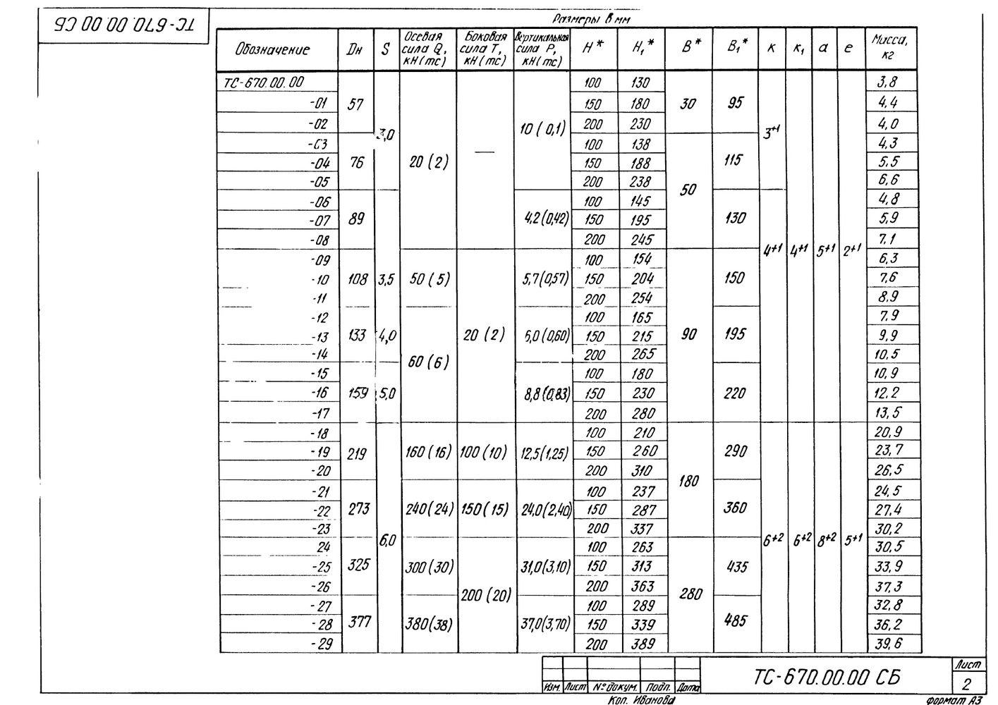 Опора неподвижная хомутовая с корпусом ТС-670.00.00 серия 5.903-13 выпуск 7-95 стр.2