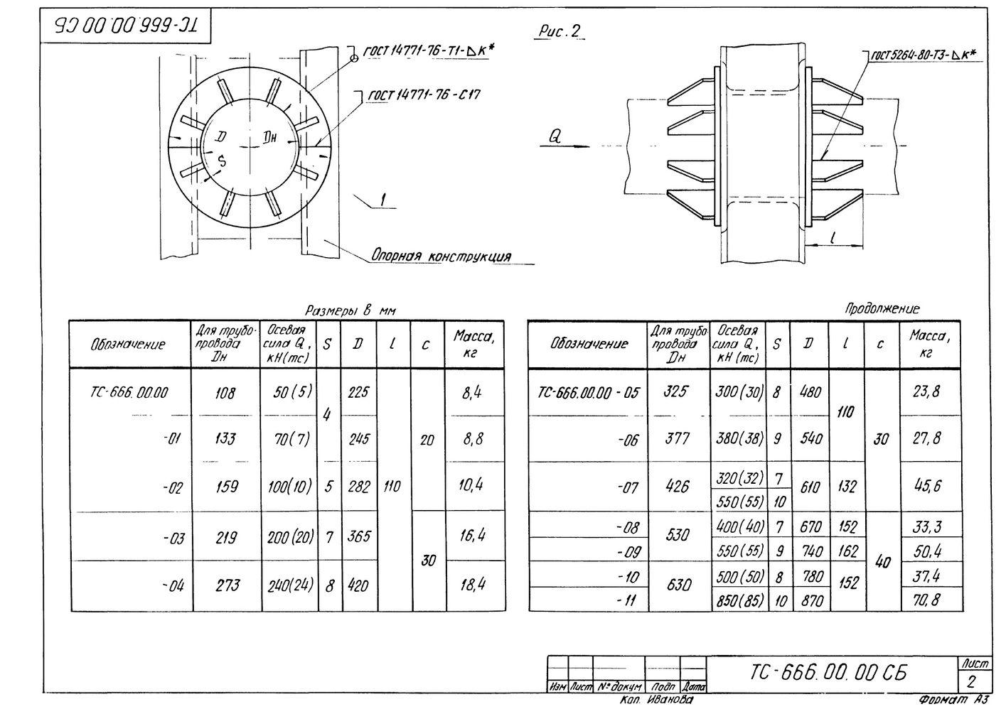 Опора неподвижная щитовая ТС-666.00.00 СБ серия 5.903-13 выпуск 7-95 стр.2