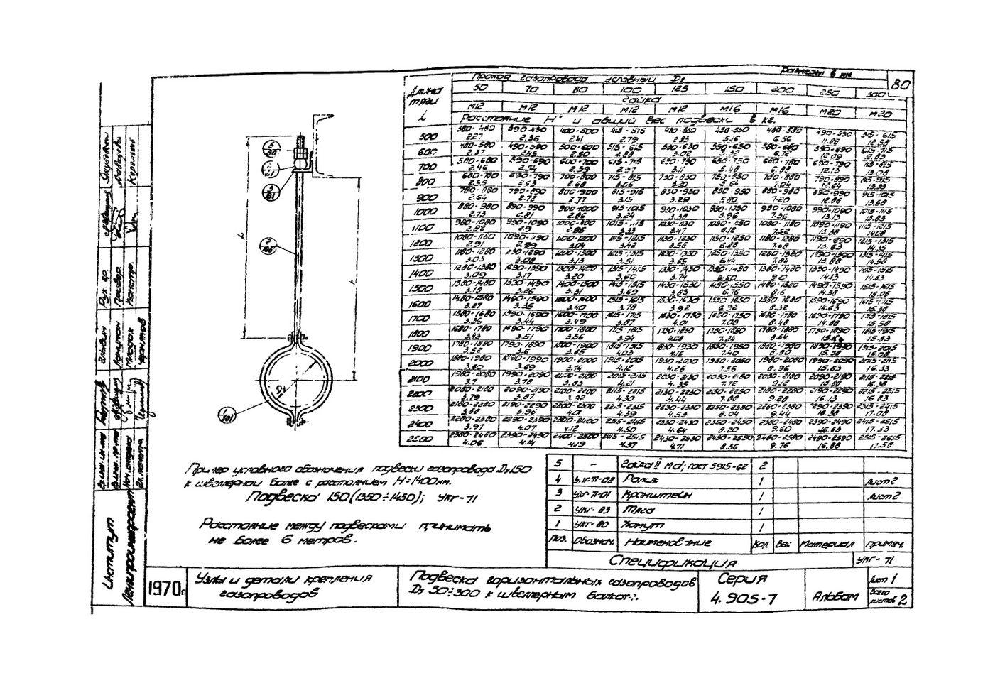 Подвеска горизонтальных газопроводов Ду50-300 к швеллерным балкам УКГ-71 серия 4.905-7