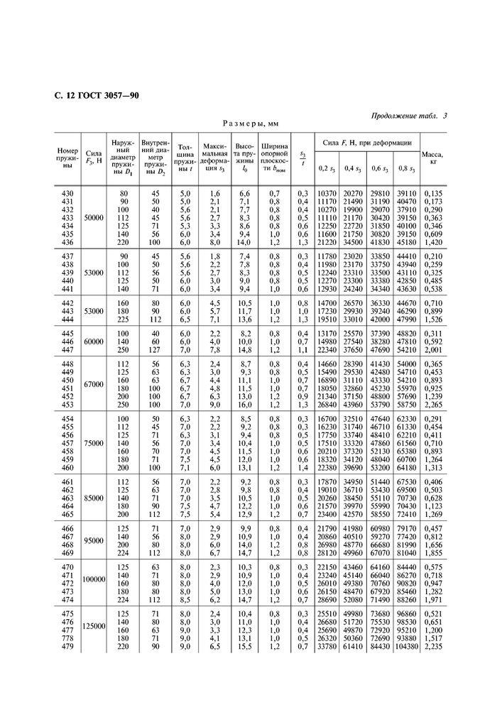 ГОСТ 3057-90 Пружины тарельчатые стр.13