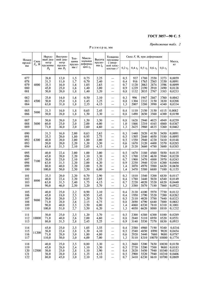 ГОСТ 3057-90 Пружины тарельчатые стр.6