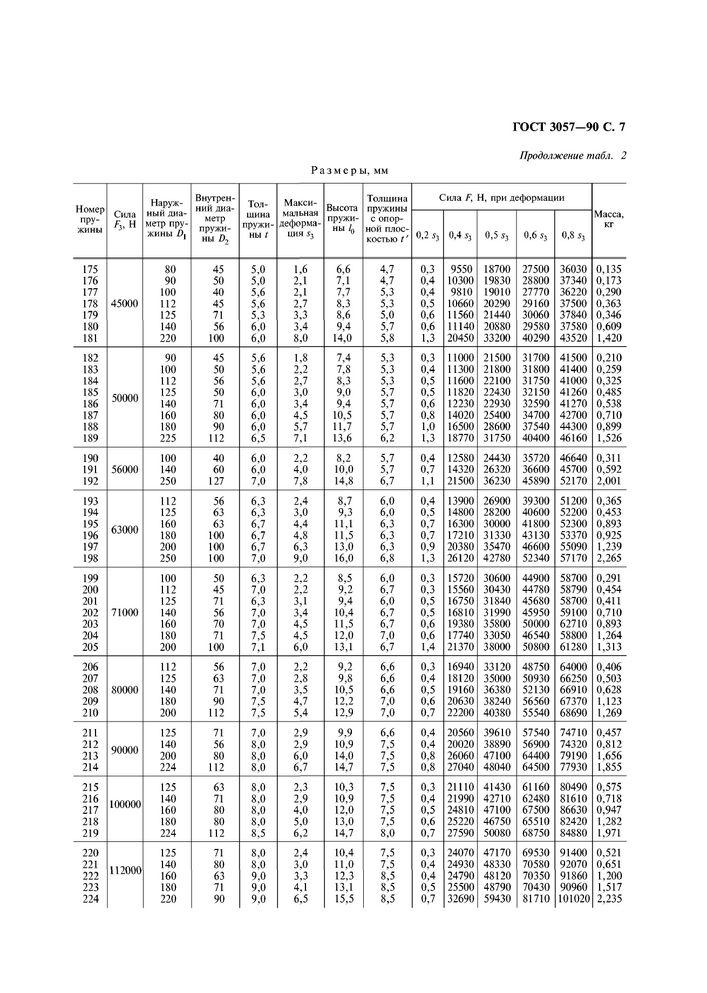ГОСТ 3057-90 Пружины тарельчатые стр.8