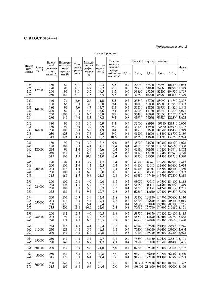 ГОСТ 3057-90 Пружины тарельчатые стр.9
