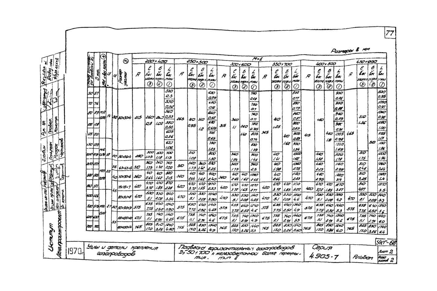 Подвеска горизонтальных газопроводов Ду50-700 к железобетонной балке перекрытия Тип 2 УКГ-68 серия 4.905-7 стр.2