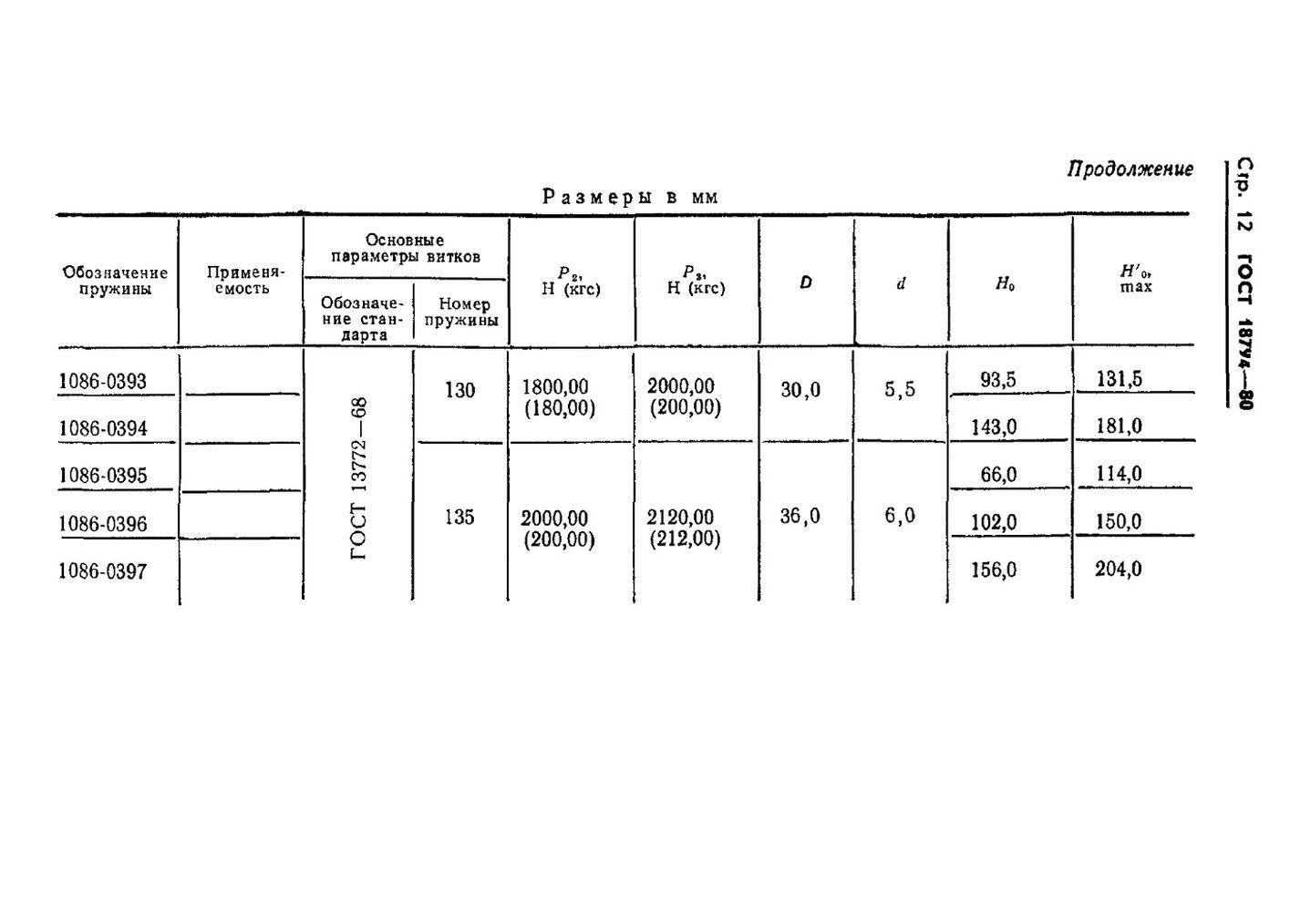 Пружины растяжения ГОСТ 18794-80 стр.12
