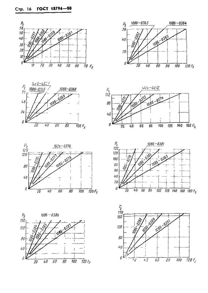 Пружины растяжения ГОСТ 18794-80 стр.16