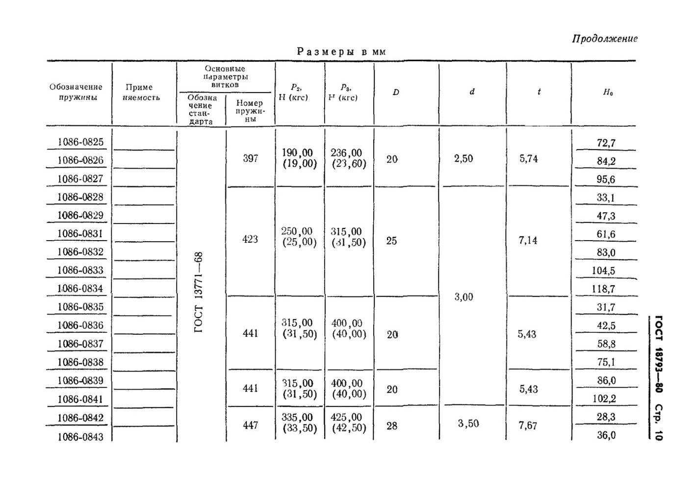 Пружины сжатия ГОСТ 18793-80 стр.10