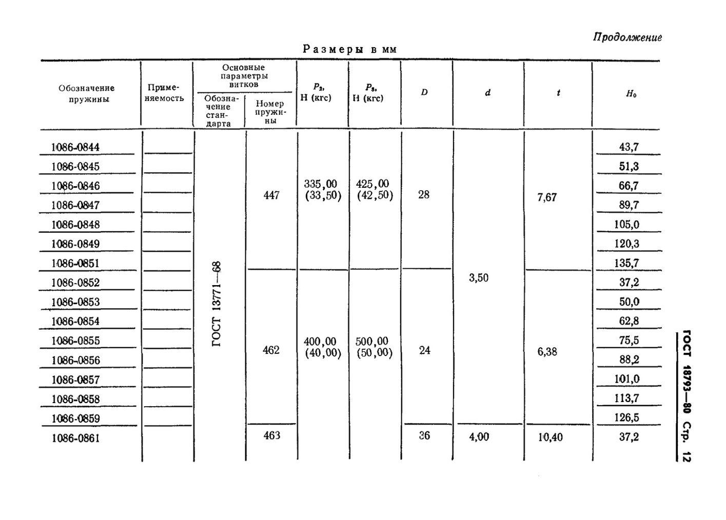 Пружины сжатия ГОСТ 18793-80 стр.12