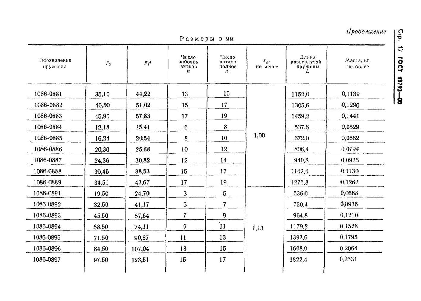 Пружины сжатия ГОСТ 18793-80 стр.17