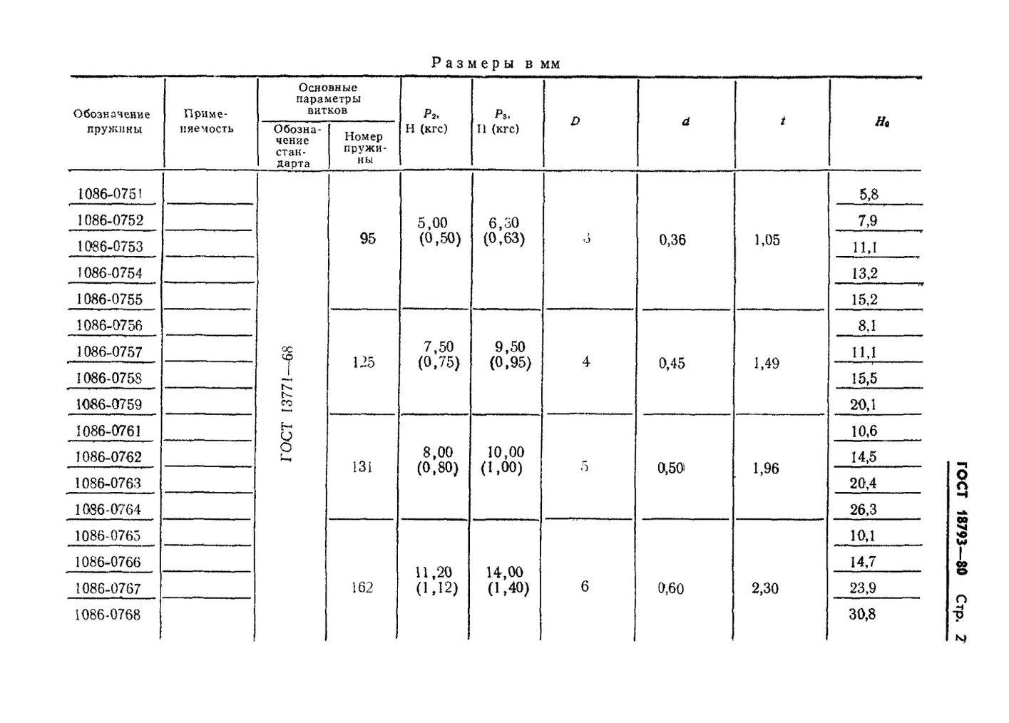Пружины сжатия ГОСТ 18793-80 стр.2