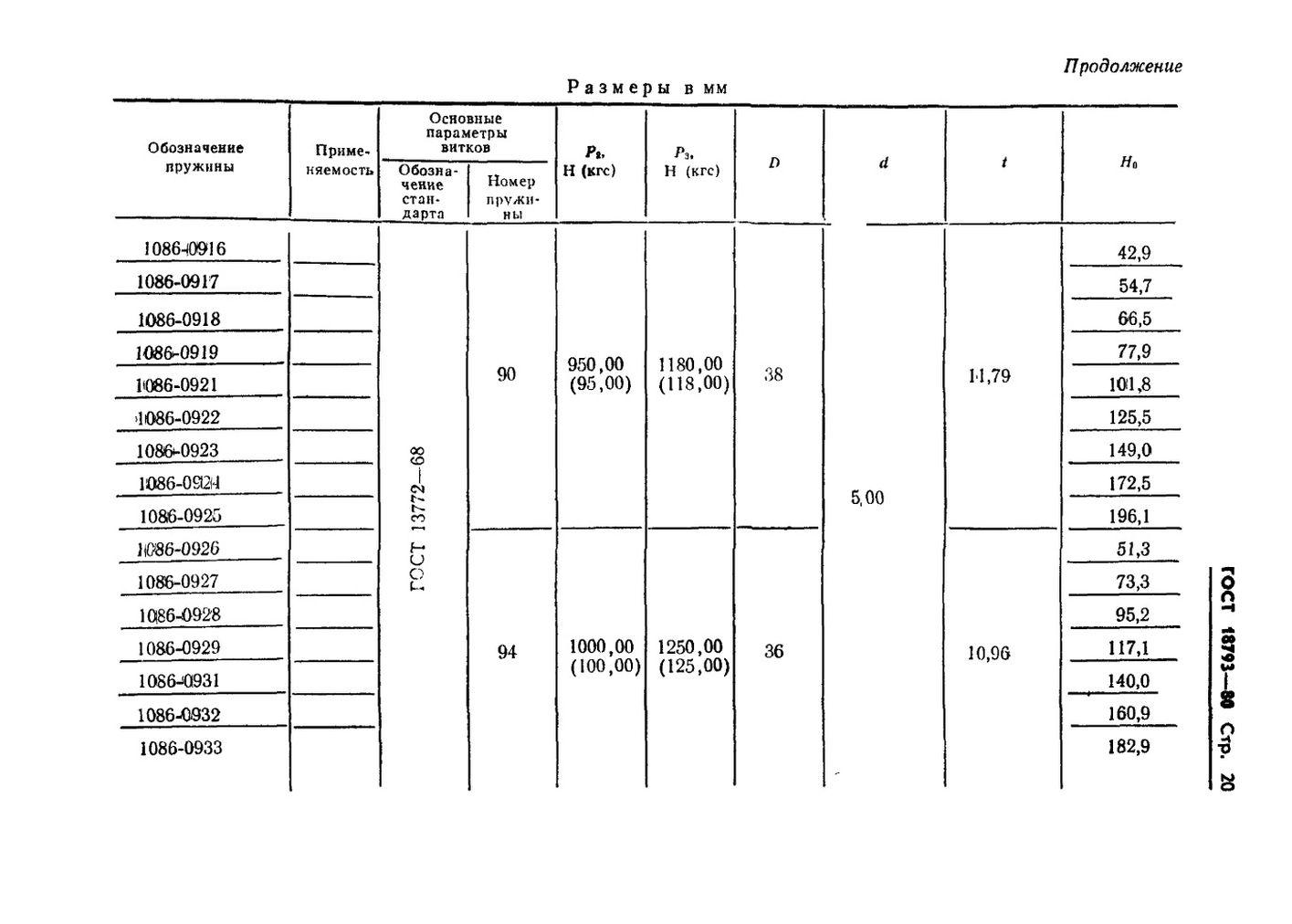 Пружины сжатия ГОСТ 18793-80 стр.20