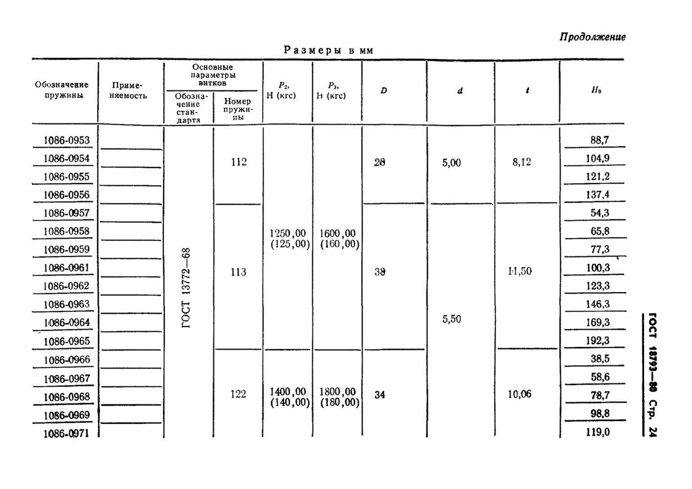 Пружины сжатия ГОСТ 18793-80 стр.24