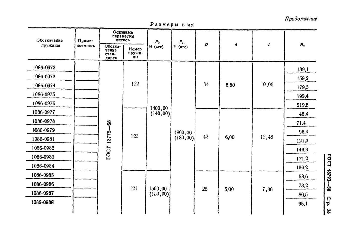 Пружины сжатия ГОСТ 18793-80 стр.26