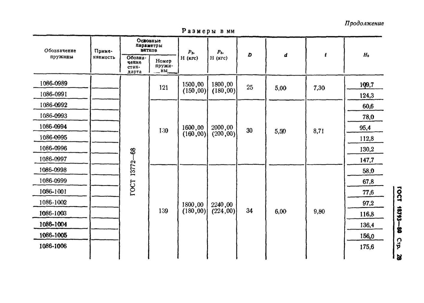 Пружины сжатия ГОСТ 18793-80 стр.28