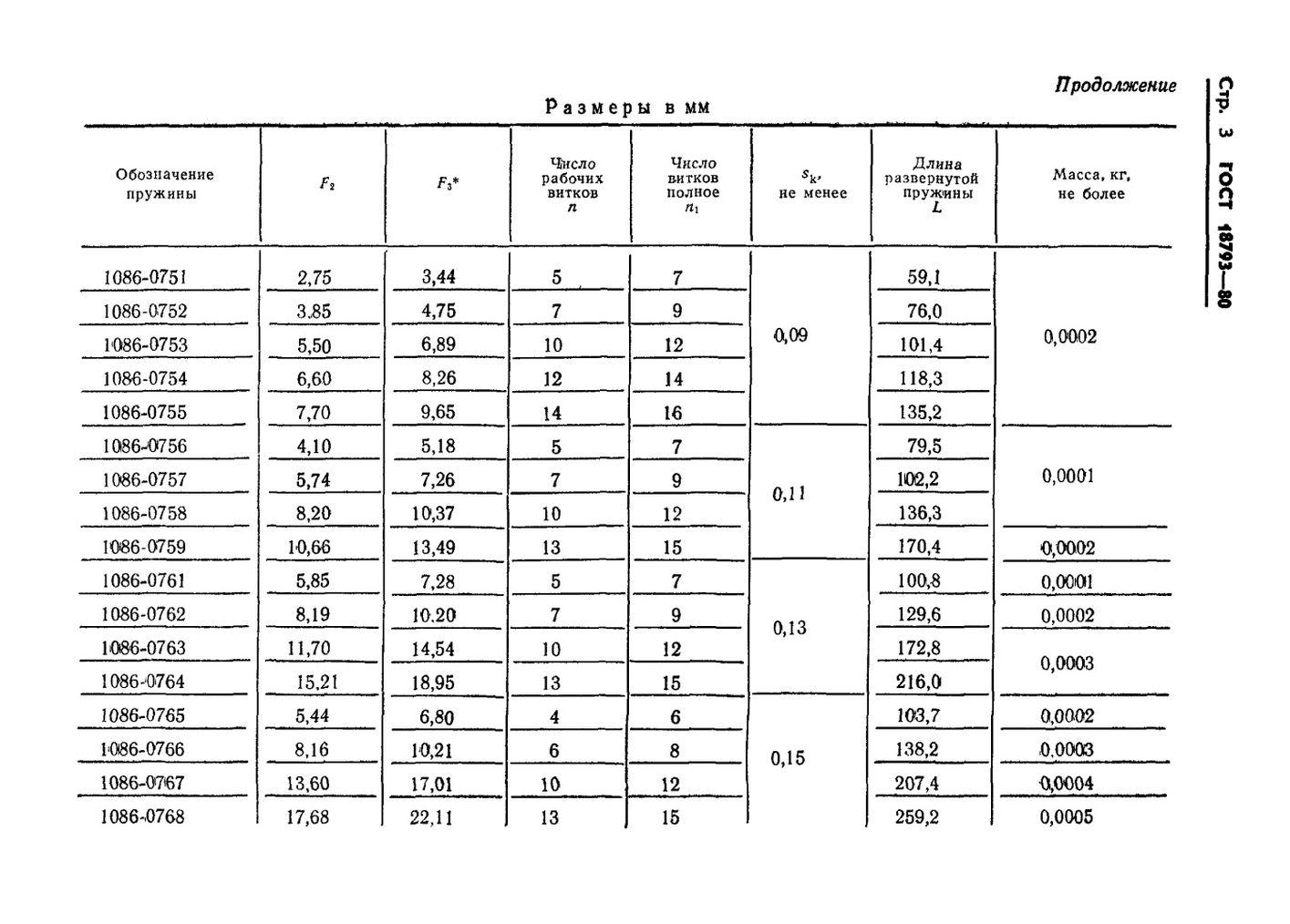 Пружины сжатия ГОСТ 18793-80 стр.3