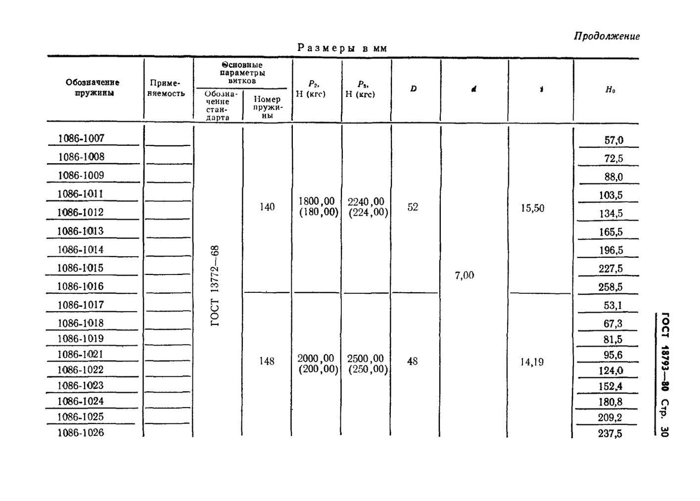 Пружины сжатия ГОСТ 18793-80 стр.30